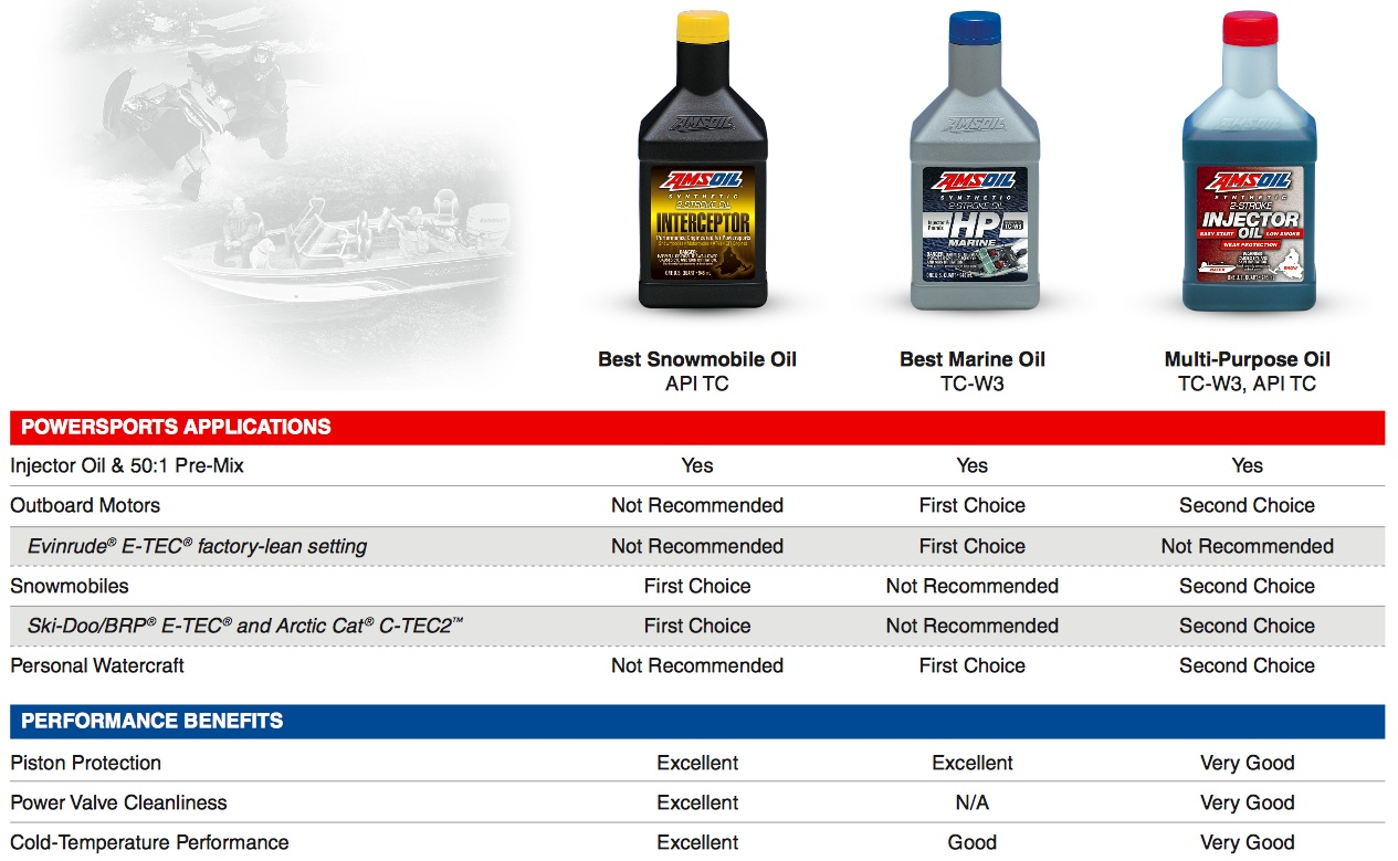 Amsoil Small Engine Synthetic Oil Guide For 4 Stroke Gasoline 2 Cycle Diagram Two Chart